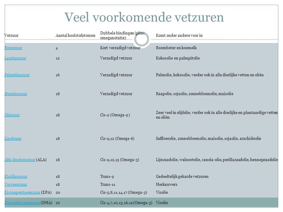 Veel voorkomende vetzuren VetzuurAantal koolstofatomen Dubbele bindingen (plus: omeganotatie) Komt onder andere voor in Boterzuur4Kort verzadigd vetzu