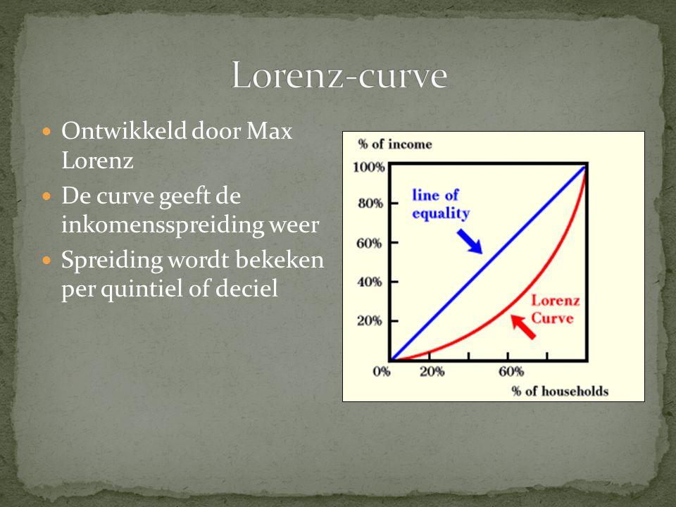 Ontwikkeld door Max Lorenz De curve geeft de inkomensspreiding weer Spreiding wordt bekeken per quintiel of deciel