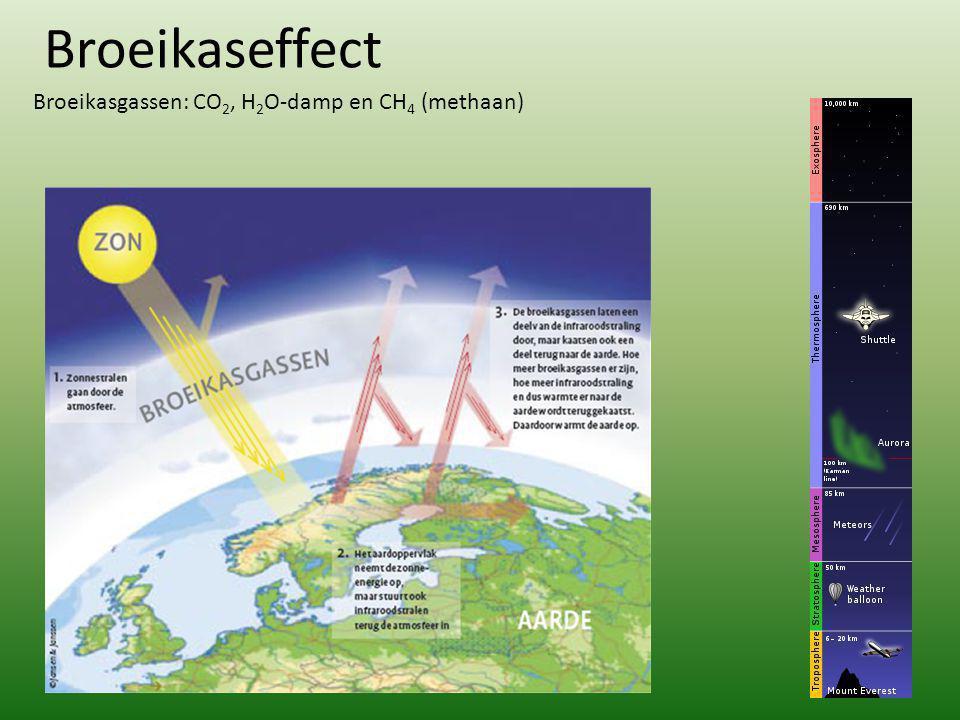 Broeikaseffect Broeikasgassen: CO 2, H 2 O-damp en CH 4 (methaan)