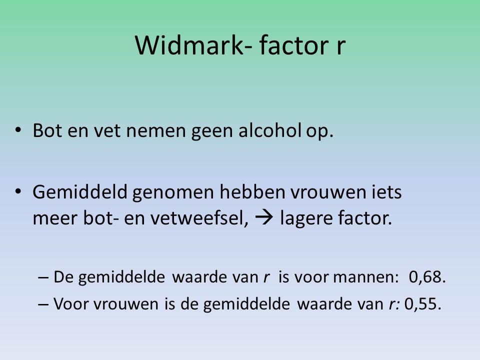 Widmark- factor r Bot en vet nemen geen alcohol op. Gemiddeld genomen hebben vrouwen iets meer bot- en vetweefsel,  lagere factor. – De gemiddelde wa