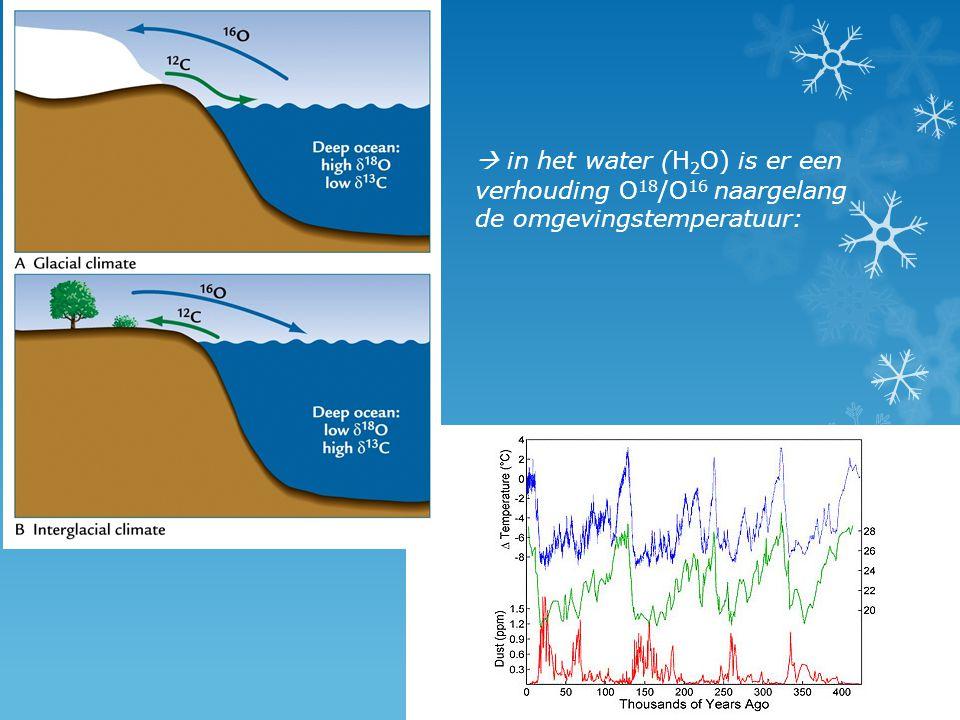  in het water (H 2 O) is er een verhouding O 18 /O 16 naargelang de omgevingstemperatuur: