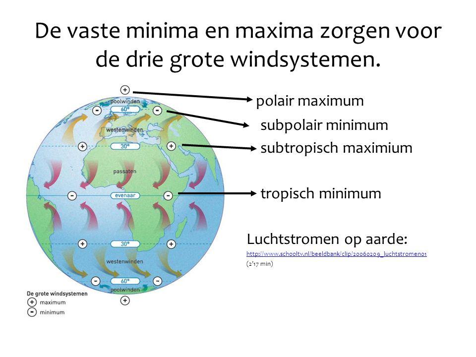 De vaste minima en maxima zorgen voor de drie grote windsystemen. polair maximum subpolair minimum subtropisch maximium tropisch minimum Luchtstromen