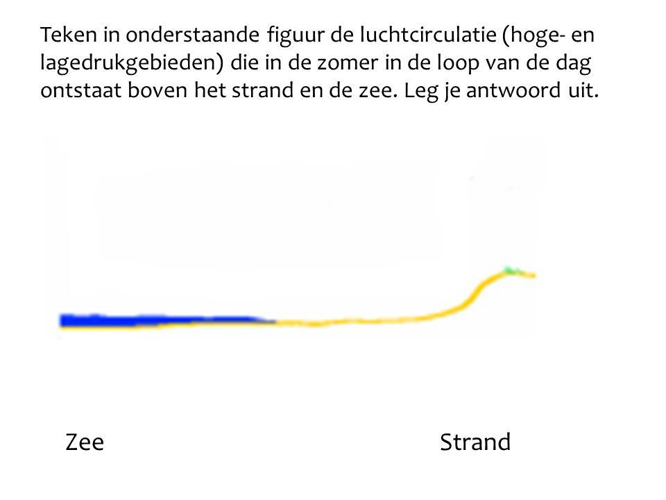 ZeeStrand Teken in onderstaande figuur de luchtcirculatie (hoge- en lagedrukgebieden) die in de zomer in de loop van de dag ontstaat boven het strand
