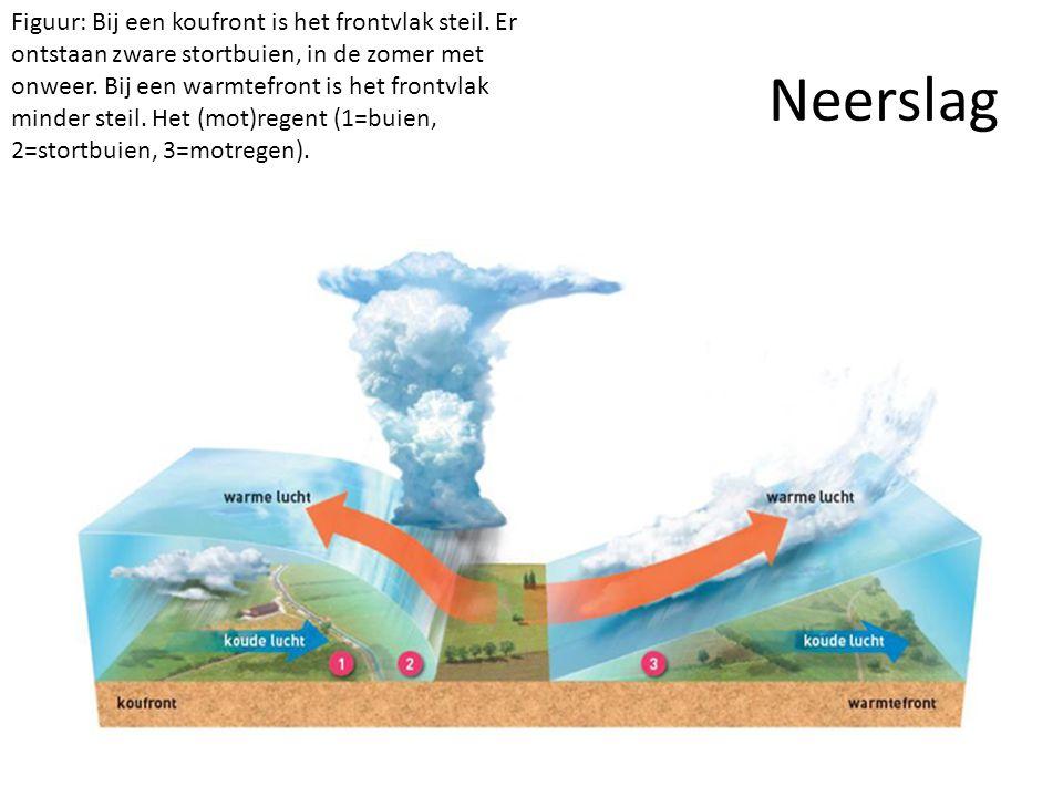 Neerslag Figuur: Bij een koufront is het frontvlak steil. Er ontstaan zware stortbuien, in de zomer met onweer. Bij een warmtefront is het frontvlak m