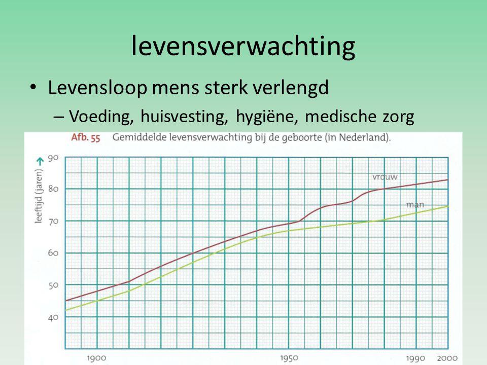 levensverwachting Levensloop mens sterk verlengd – Voeding, huisvesting, hygiëne, medische zorg