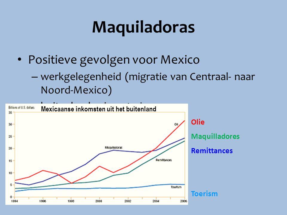 Maquiladoras Positieve gevolgen voor Mexico – werkgelegenheid (migratie van Centraal- naar Noord-Mexico) – buitenlandse investeringen Olie Maquillador
