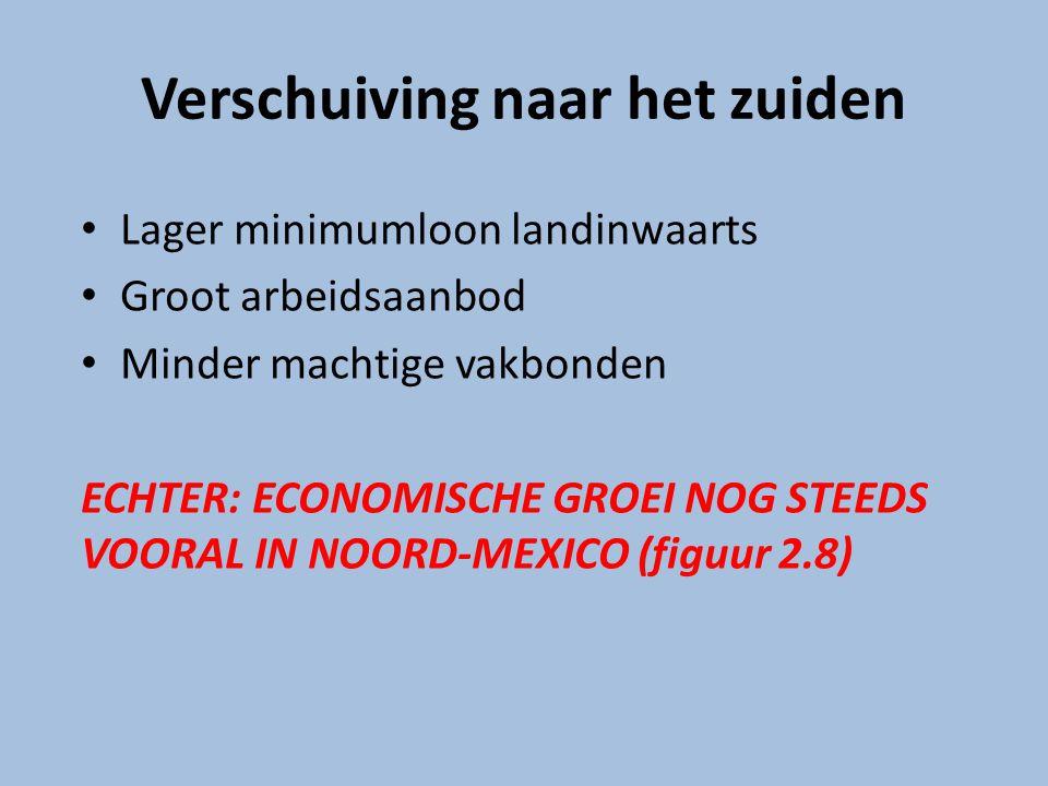 Verschuiving naar het zuiden Lager minimumloon landinwaarts Groot arbeidsaanbod Minder machtige vakbonden ECHTER: ECONOMISCHE GROEI NOG STEEDS VOORAL