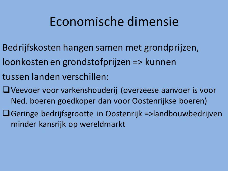 Economische dimensie Bedrijfskosten hangen samen met grondprijzen, loonkosten en grondstofprijzen => kunnen tussen landen verschillen:  Veevoer voor