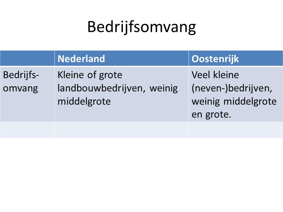 NederlandOostenrijk Bedrijfs- omvang Kleine of grote landbouwbedrijven, weinig middelgrote Veel kleine (neven-)bedrijven, weinig middelgrote en grote.