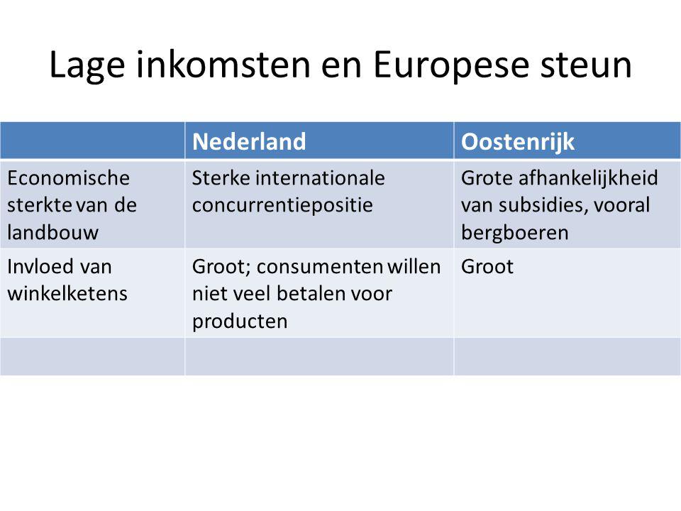 Lage inkomsten en Europese steun NederlandOostenrijk Economische sterkte van de landbouw Sterke internationale concurrentiepositie Grote afhankelijkhe