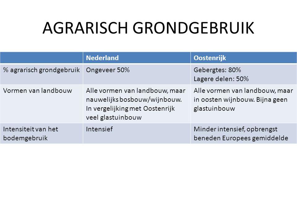 AGRARISCH GRONDGEBRUIK NederlandOostenrijk % agrarisch grondgebruikOngeveer 50%Gebergtes: 80% Lagere delen: 50% Vormen van landbouwAlle vormen van landbouw, maar nauwelijks bosbouw/wijnbouw.