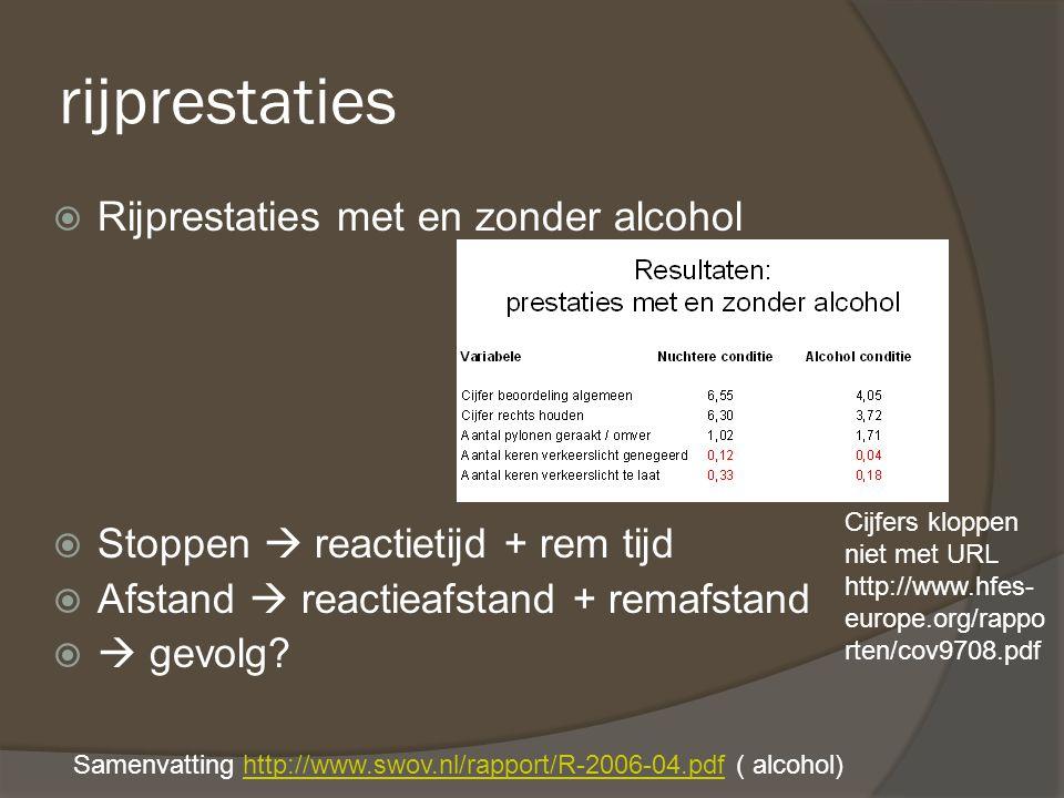 rijprestaties  Rijprestaties met en zonder alcohol  Stoppen  reactietijd + rem tijd  Afstand  reactieafstand + remafstand   gevolg? Cijfers klo