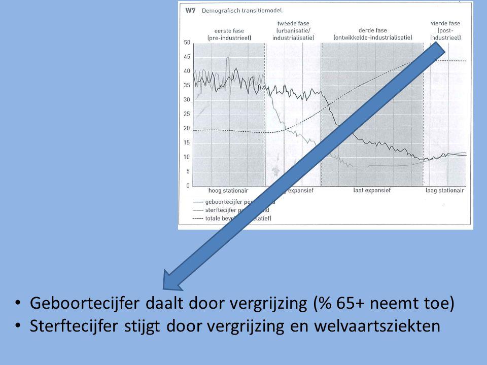 W7 Geboortecijfer daalt door vergrijzing (% 65+ neemt toe) Sterftecijfer stijgt door vergrijzing en welvaartsziekten