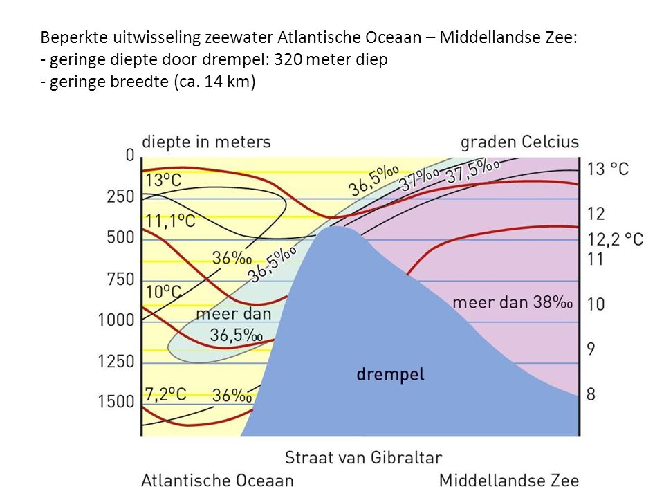 Beperkte uitwisseling zeewater Atlantische Oceaan – Middellandse Zee: - geringe diepte door drempel: 320 meter diep - geringe breedte (ca. 14 km)