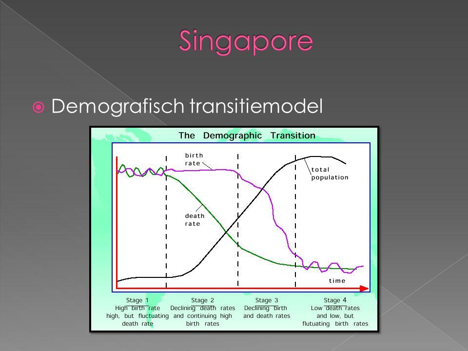  Bevolkingsgroei: › Voor WO2 : immigratie; Chinezen › Na WO2 : bijna onmogelijk Singapore ongeschoold binnen te komen ›  na industrialisatie ; verruiming regels ›  toen veel wegtrekkers, ergens anders beter ›  Singapore groeide; ze kwamen terug › Veel nieuwe gastarbeiders; industrie etc.