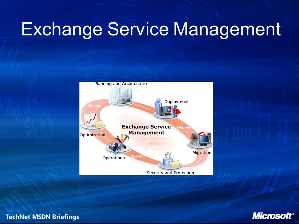 Exchange Service Management