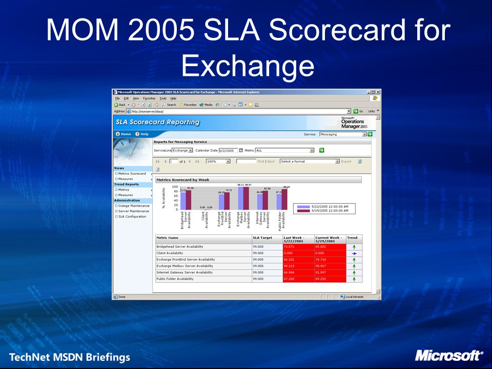 MOM 2005 SLA Scorecard for Exchange