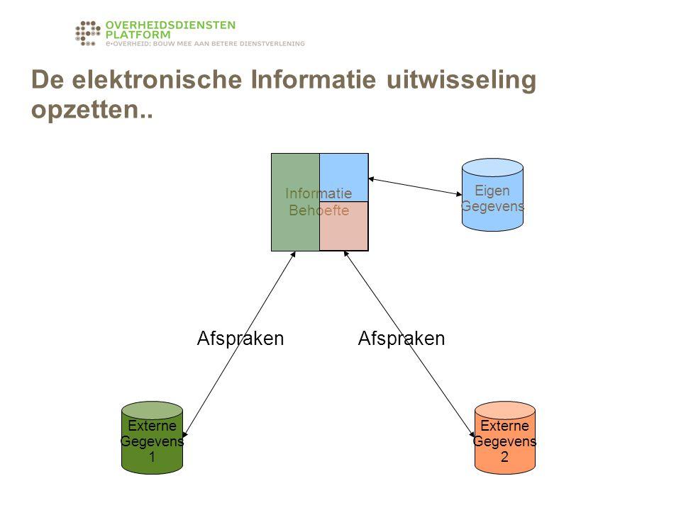 Eigen Gegevens Externe Gegevens 2 Externe Gegevens 1 Informatie Behoefte De elektronische Informatie uitwisseling opzetten..
