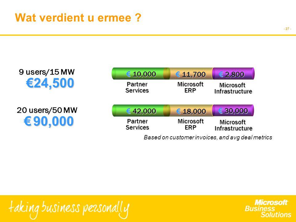 - 27 - Wat verdient u ermee ? 20 users/50 MW €90,000 € 90,000 Based on customer invoices, and avg deal metrics 9 users/15 MW €24,500 Microsoft Infrast