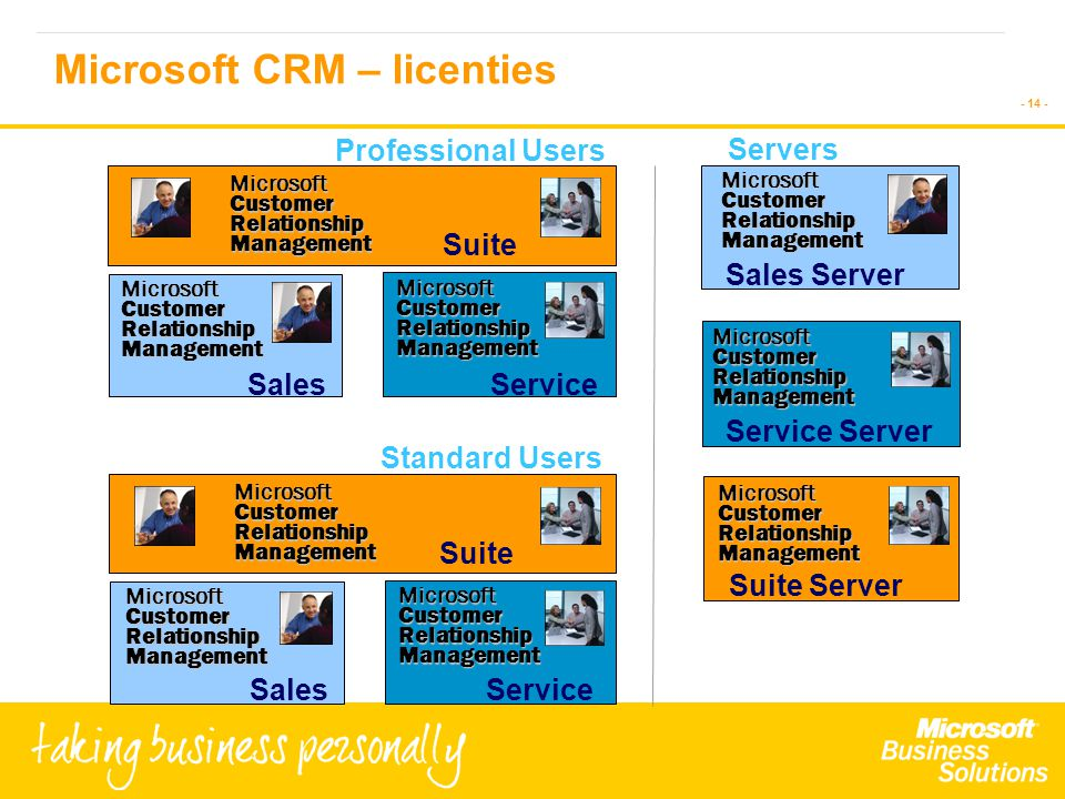 - 14 - MicrosoftCustomerRelationshipManagement MicrosoftCustomerRelationshipManagement MicrosoftCustomerRelationshipManagement SalesService Suite Microsoft CRM – licenties Standard Users Professional Users MicrosoftCustomerRelationshipManagement MicrosoftCustomerRelationshipManagement Service Suite MicrosoftCustomerRelationshipManagement Sales MicrosoftCustomerRelationshipManagement Sales Server MicrosoftCustomerRelationshipManagement Service Server Servers MicrosoftCustomerRelationshipManagement Suite Server