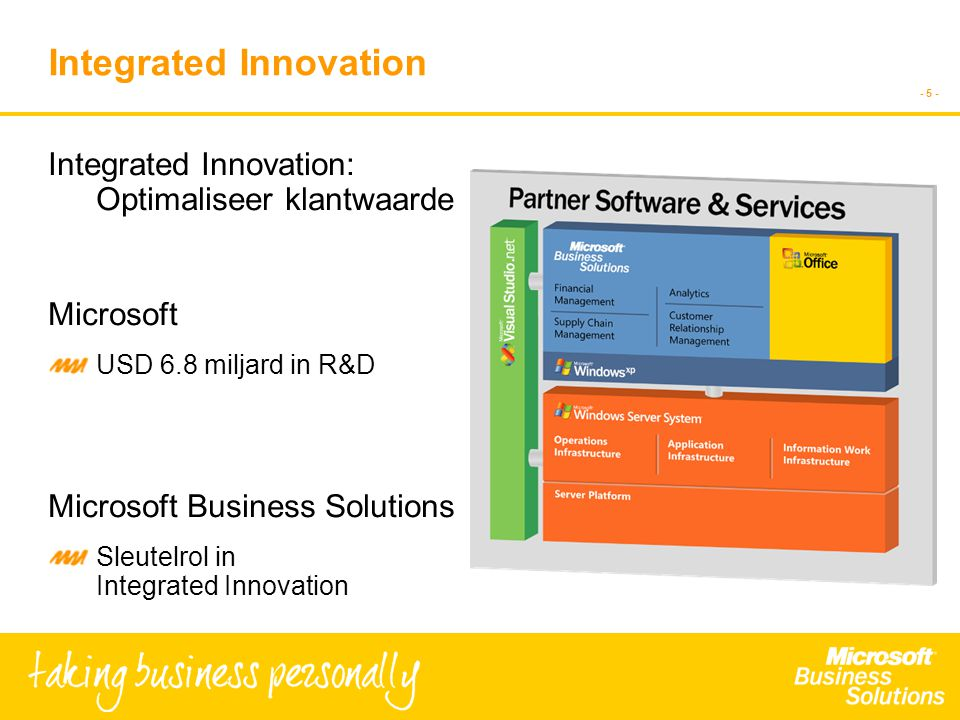 - 5 - Integrated Innovation Integrated Innovation: Optimaliseer klantwaarde Microsoft USD 6.8 miljard in R&D Microsoft Business Solutions Sleutelrol in Integrated Innovation