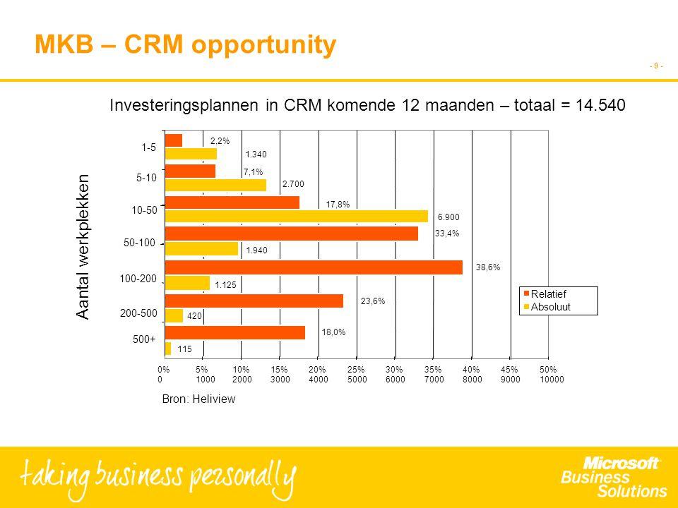 - 9 - 2,2% 7,1% 33,4% 18,0% 17,8% 38,6% 0% 0 5% 1000 10% 2000 15% 3000 20% 4000 25% 5000 30% 6000 35% 7000 40% 8000 45% 9000 50% 10000 1-5 5-10 10-50 50-100 100-200 200-500 Relatief Absoluut MKB – CRM opportunity Bron: Heliview 500+ 7,1% 23,6% 1.340 2.700 6.900 1.940 1.125 420 115 Aantal werkplekken Investeringsplannen in CRM komende 12 maanden – totaal = 14.540