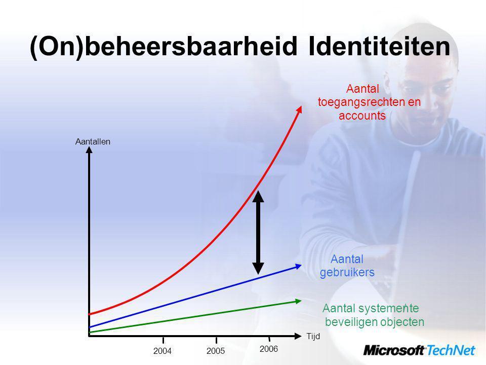 (On)beheersbaarheid Identiteiten Aantal systemen/te beveiligen objecten Aantal gebruikers Aantal toegangsrechten en accounts Tijd Aantallen 20042005 2006