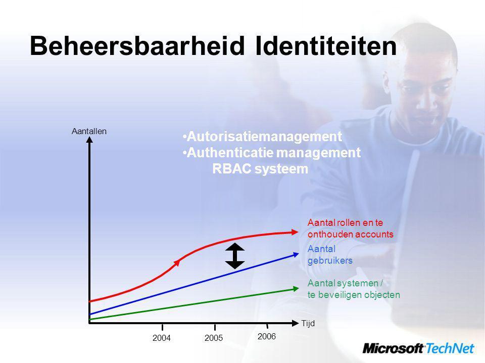 Beheersbaarheid Identiteiten Tijd Aantallen 20042005 2006 Autorisatiemanagement Authenticatie management RBAC systeem Aantal systemen / te beveiligen objecten Aantal gebruikers Aantal rollen en te onthouden accounts