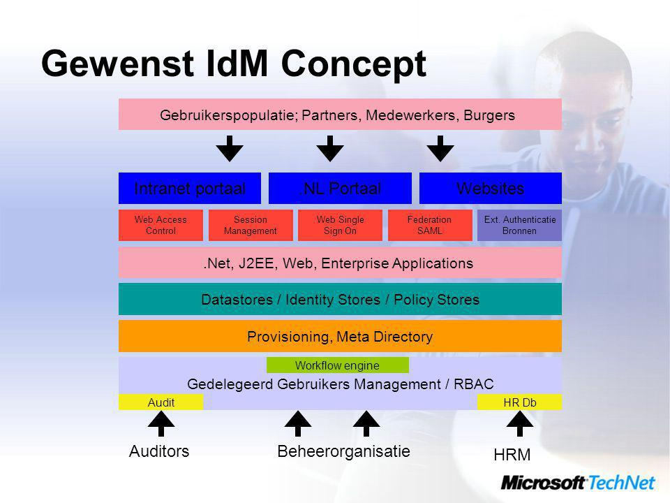 Gewenst IdM Concept Gedelegeerd Gebruikers Management / RBAC Provisioning, Meta Directory Datastores / Identity Stores / Policy Stores.Net, J2EE, Web, Enterprise Applications Web Access Control Intranet portaal.NL PortaalWebsites Session Management Web Single Sign On Federation SAML Ext.