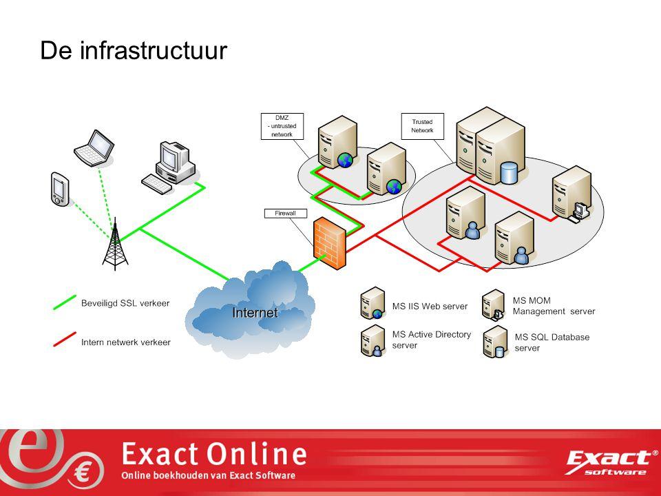 the vision at work De marktwaarde van beveiliging Intrinsieke beveiliging in: Software Infrastructuur Continu proces van: Patch management Intrusion detection Eindgebruikers willen: Versleuteld verkeer (SSL) Beveiligde aanmelding Beveiliging zit voor 85% in het ontwerp.