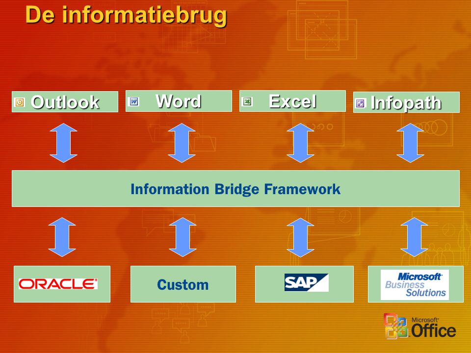 Outlook De informatiebrug Custom Information Bridge Framework WordExcel Infopath