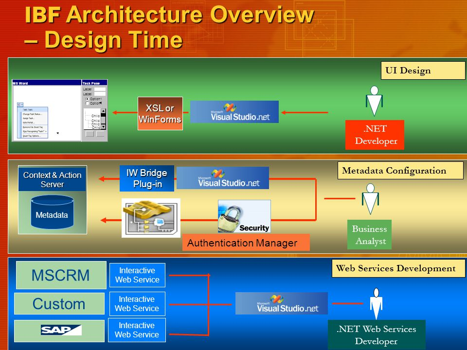 IBF Architecture Overview – Design Time Interactive Web Service Interactive Web Service Interactive Web Service Metadata Context & Action Server MSCRM Business Analyst.NET Web Services Developer Authentication Manager Metadata Configuration Web Services Development IW Bridge Plug-in Plug-in Custom MS WordTask Pane Option1 Child Label UI Design.NET Developer XSL or WinForms
