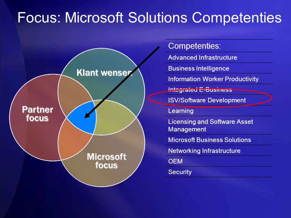 Focus: Microsoft Solutions Competenties Klant wensen Partnerfocus Microsoftfocus Competenties: Advanced Infrastructure Business Intelligence Information Worker Productivity Integrated E-Business ISV/Software Development Learning Licensing and Software Asset Management Microsoft Business Solutions Networking Infrastructure OEM Security