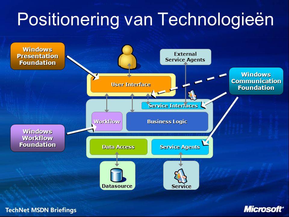 Service Interfaces Business Logic Data Access Datasource Positionering van Technologieën Service Agents Service External Service Agents User Interface