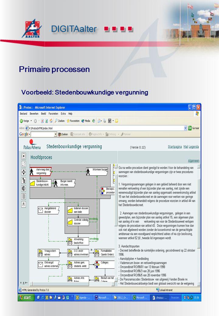 Primaire processen Voorbeeld: Stedenbouwkundige vergunning