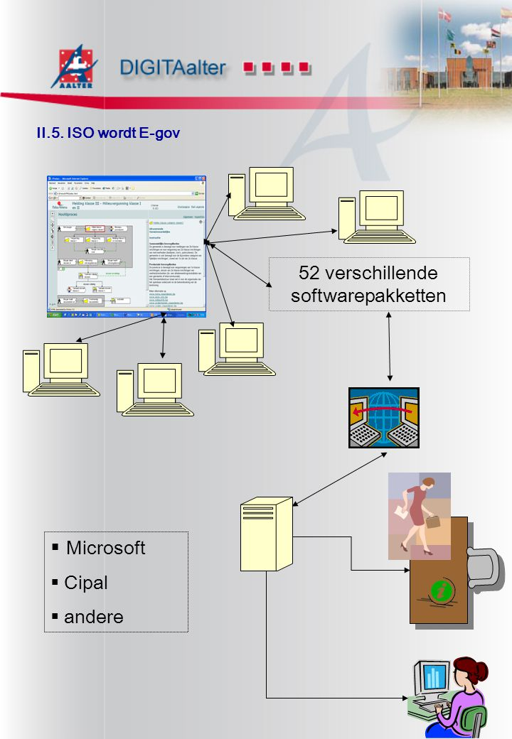 II.5. ISO wordt E-gov 52 verschillende softwarepakketten  Microsoft  Cipal  andere