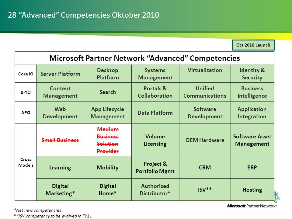 "28 ""Advanced"" Competencies Oktober 2010 Microsoft Partner Network ""Advanced"" Competencies Core IO Server Platform Desktop Platform Systems Management"