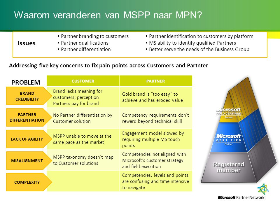 Waarom veranderen van MSPP naar MPN? PROBLEM IMPACTRESULT CUSTOMERPARTNER Brand lacks meaning for customers; perception Partners pay for brand Gold br