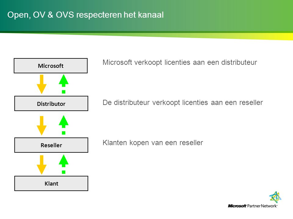 Open, OV & OVS respecteren het kanaal Microsoft verkoopt licenties aan een distributeur De distributeur verkoopt licenties aan een reseller Klanten kopen van een reseller Microsoft Distributor Reseller Klant