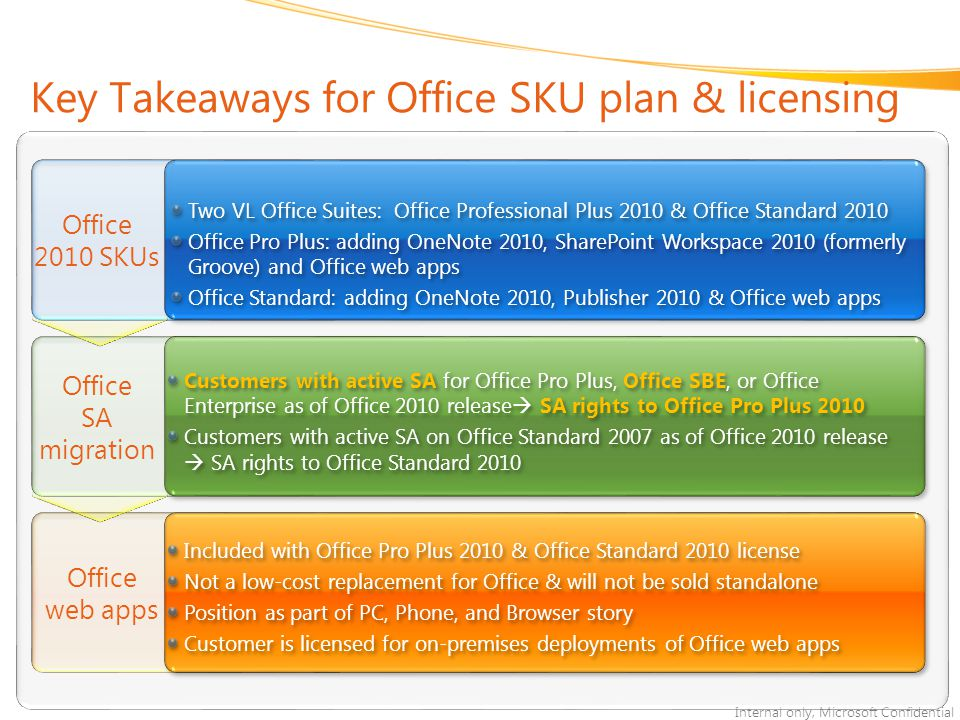 Internal only, Microsoft Confidential Office web apps Office 2010 SKUs Key Takeaways for Office SKU plan & licensing Two VL Office Suites: Office Professional Plus 2010 & Office Standard 2010 Office Pro Plus: adding OneNote 2010, SharePoint Workspace 2010 (formerly Groove) and Office web apps Office Standard: adding OneNote 2010, Publisher 2010 & Office web apps Two VL Office Suites: Office Professional Plus 2010 & Office Standard 2010 Office Pro Plus: adding OneNote 2010, SharePoint Workspace 2010 (formerly Groove) and Office web apps Office Standard: adding OneNote 2010, Publisher 2010 & Office web apps Customers with active SA for Office Pro Plus, Office SBE, or Office Enterprise as of Office 2010 release  SA rights to Office Pro Plus 2010 Customers with active SA on Office Standard 2007 as of Office 2010 release  SA rights to Office Standard 2010 Customers with active SA for Office Pro Plus, Office SBE, or Office Enterprise as of Office 2010 release  SA rights to Office Pro Plus 2010 Customers with active SA on Office Standard 2007 as of Office 2010 release  SA rights to Office Standard 2010 Included with Office Pro Plus 2010 & Office Standard 2010 license Not a low-cost replacement for Office & will not be sold standalone Position as part of PC, Phone, and Browser story Customer is licensed for on-premises deployments of Office web apps Included with Office Pro Plus 2010 & Office Standard 2010 license Not a low-cost replacement for Office & will not be sold standalone Position as part of PC, Phone, and Browser story Customer is licensed for on-premises deployments of Office web apps Office SA migration