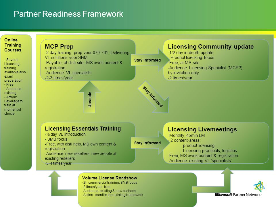 Partner Readiness Framework Licensing Essentials Training -½ day VL introduction - SMB focus -Free, with disti help, MS own content & registration -Audience: new resellers, new people at existing resellers -3-4 times/year MCP Prep -2 day training, prep voor 070-761: Delivering VL solutions voor SBM -Payable, at disti-site, MS owns content & registration -Audience: VL specialists -2-3 times/year Upscale Licensing Livemeetings -Monthly, 45min LM - 2 content-areas: -product licensing -Licensing practicals, logistics -Free, MS owns content & registration -Audience: existing VL 'specialists' Licensing Community update -1/2 day in-depth update - Product licensing focus -Free, at MS-site -Audience: Licensing Specialist (MCP?), by invitation only -2 times/year Stay informed Volume License Roadshow -2h commercial training, SMB focus -2 times/year, free -Audience: existing & new partners -Action: enroll in the existing framework Stay informed Online Training Courses - Several Licensing training available also exam preparation - Free - Audience: existing - Action: Leverage to train at moment of chocie