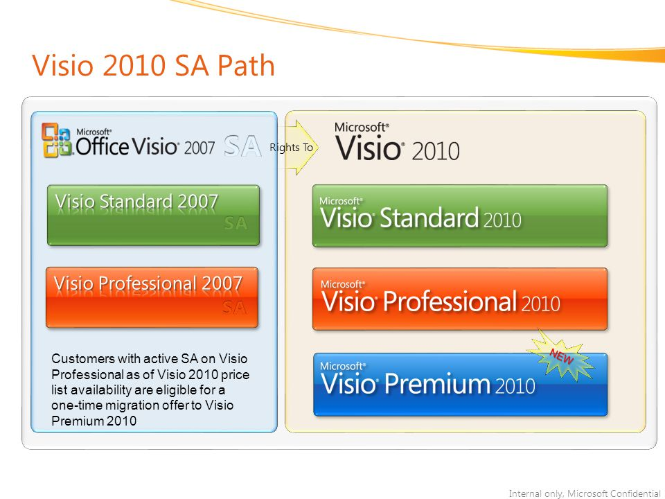 Internal only, Microsoft Confidential Visio 2010 SA Path Rights To Customers with active SA on Visio Professional as of Visio 2010 price list availability are eligible for a one-time migration offer to Visio Premium 2010 NEW