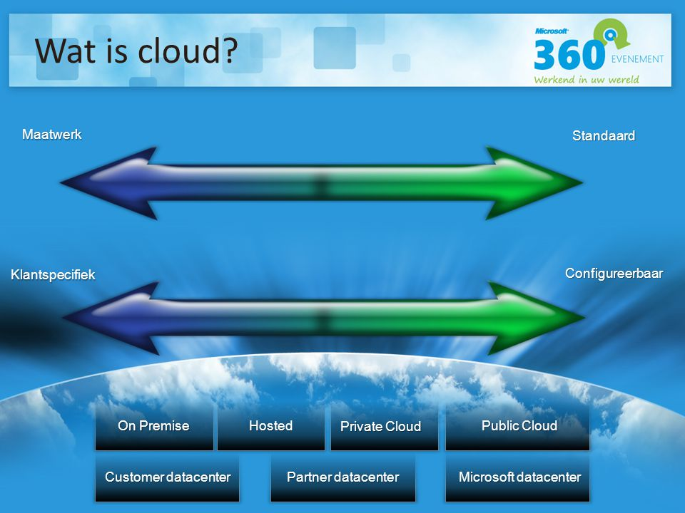 Delivering IT as a Standardized Service Customer datacenter Partner datacenter Microsoft datacenter Standaard Maatwerk Klantspecifiek Configureerbaar On Premise Hosted Public Cloud Wat is cloud.