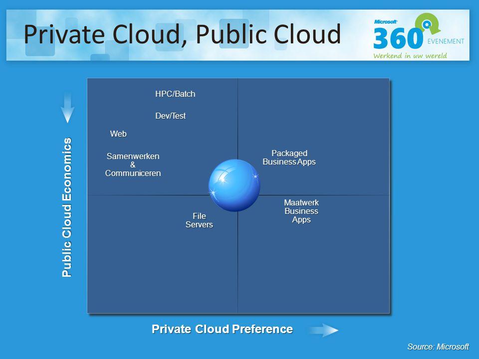 Private Cloud Preference Private Cloud, Public Cloud Public Cloud Economics HPC/Batch File Servers Web Packaged Business Apps Samenwerken & Communiceren Dev/Test Maatwerk Business Apps Source: Microsoft Biz Apps - Packaged21% Biz Apps - Custom9% Web14% HPC/Batch2% Dev/Test8% Collab28% File Servers17% Total100%