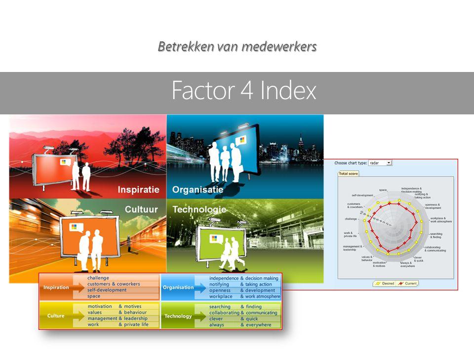 Factor 4 Index Betrekken van medewerkers