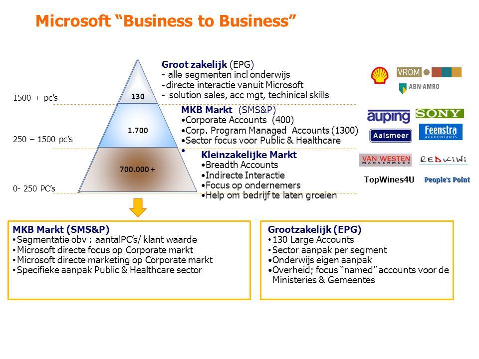 Microsoft Business to Business Groot zakelijk (EPG) - alle segmenten incl onderwijs -directe interactie vanuit Microsoft - solution sales, acc mgt, techinical skills 1500 + pc's 0- 250 PC's 250 – 1500 pc's MKB Markt (SMS&P) Corporate Accounts (400) Corp.