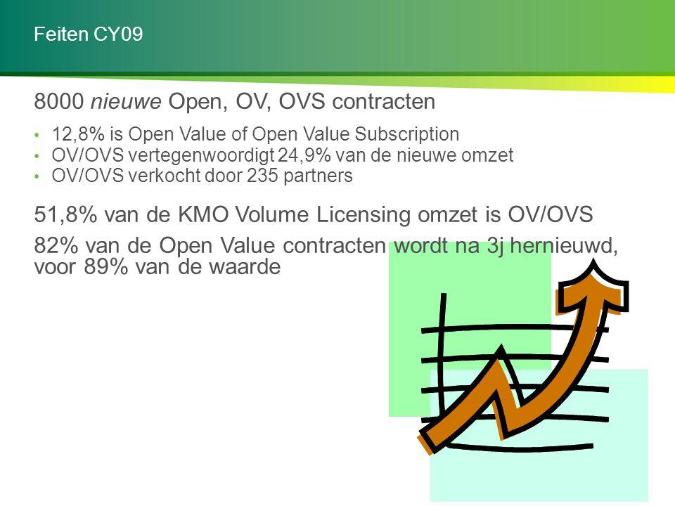 Feiten CY09 8000 nieuwe Open, OV, OVS contracten 12,8% is Open Value of Open Value Subscription OV/OVS vertegenwoordigt 24,9% van de nieuwe omzet OV/O