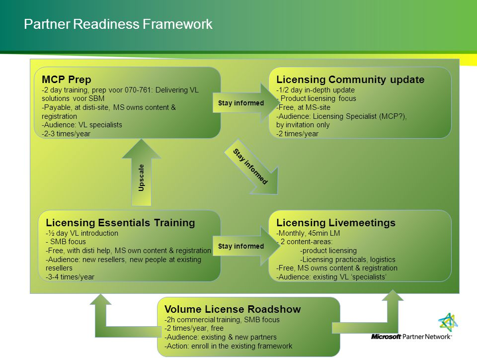 Partner Readiness Framework Licensing Essentials Training -½ day VL introduction - SMB focus -Free, with disti help, MS own content & registration -Au