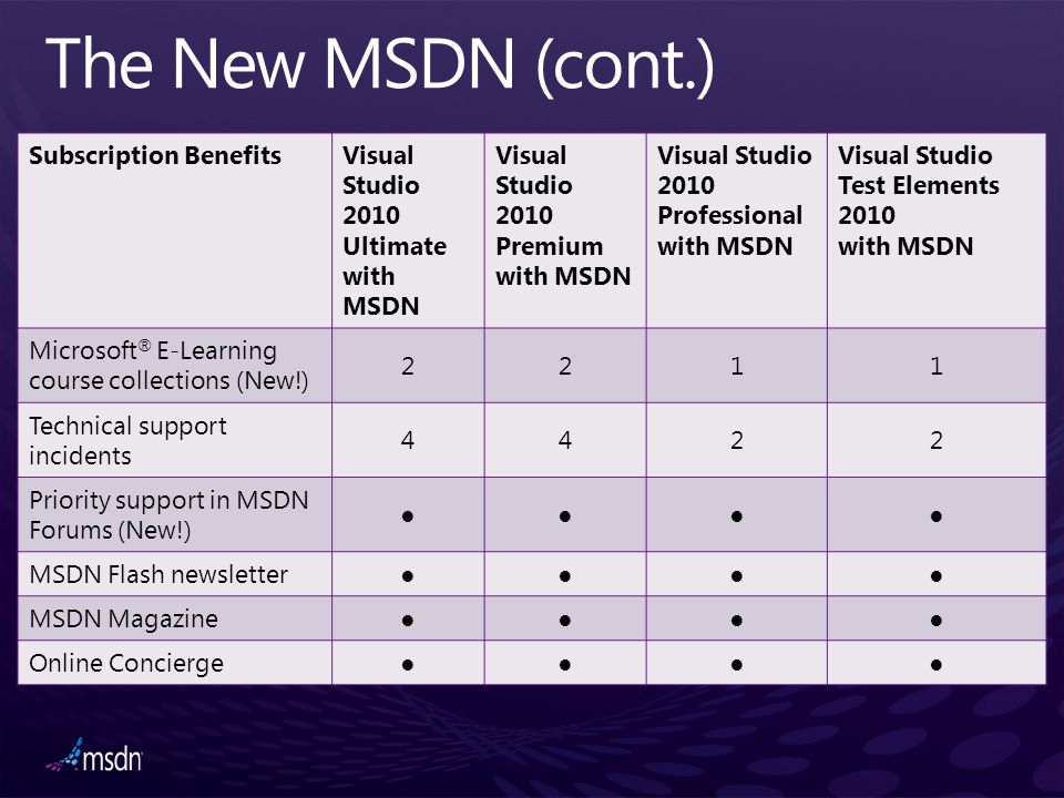 Subscription BenefitsVisual Studio 2010 Ultimate with MSDN Visual Studio 2010 Premium with MSDN Visual Studio 2010 Professional with MSDN Visual Studi