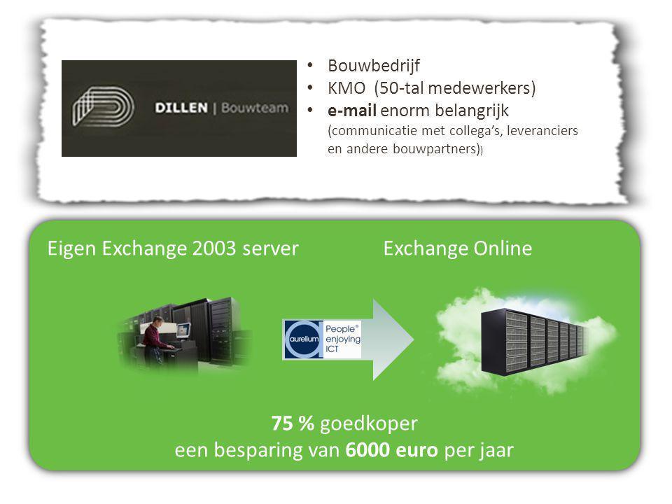 Eigen Exchange 2003 serverExchange Online 75 % goedkoper een besparing van 6000 euro per jaar Bouwbedrijf KMO (50-tal medewerkers) e-mail enorm belang